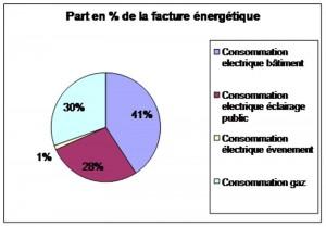 part-facture-energie